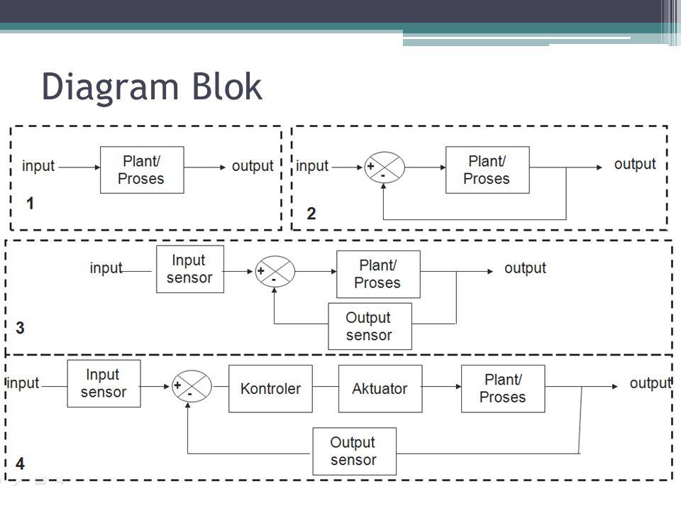 Sistem Kontrol  U2013 8 Review  Transfer Fungsi  Diagram Blok