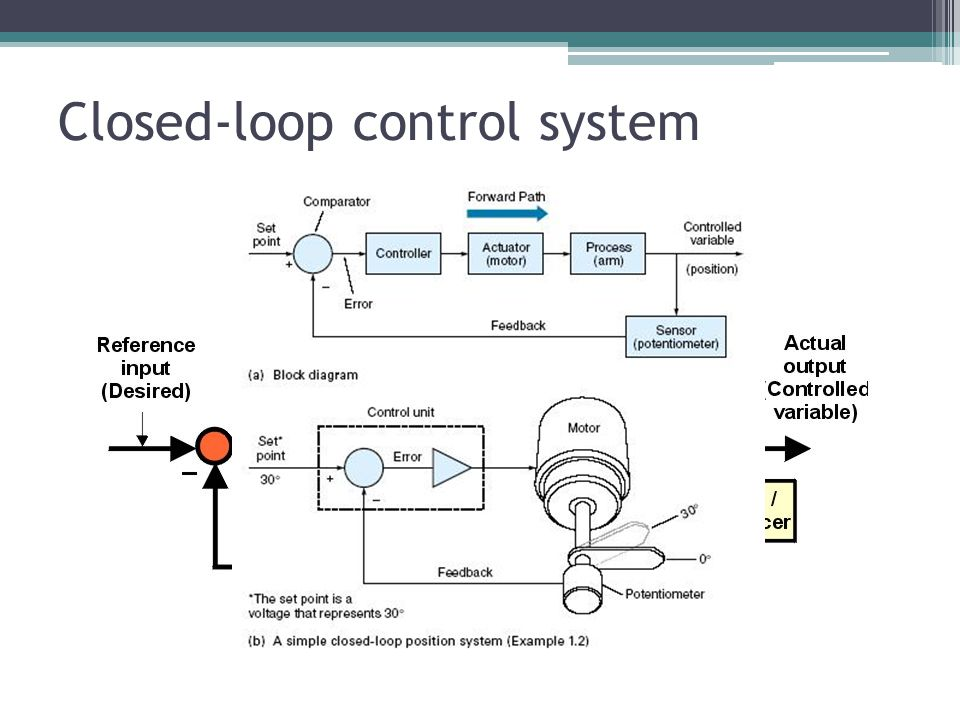 Closed-loop control system