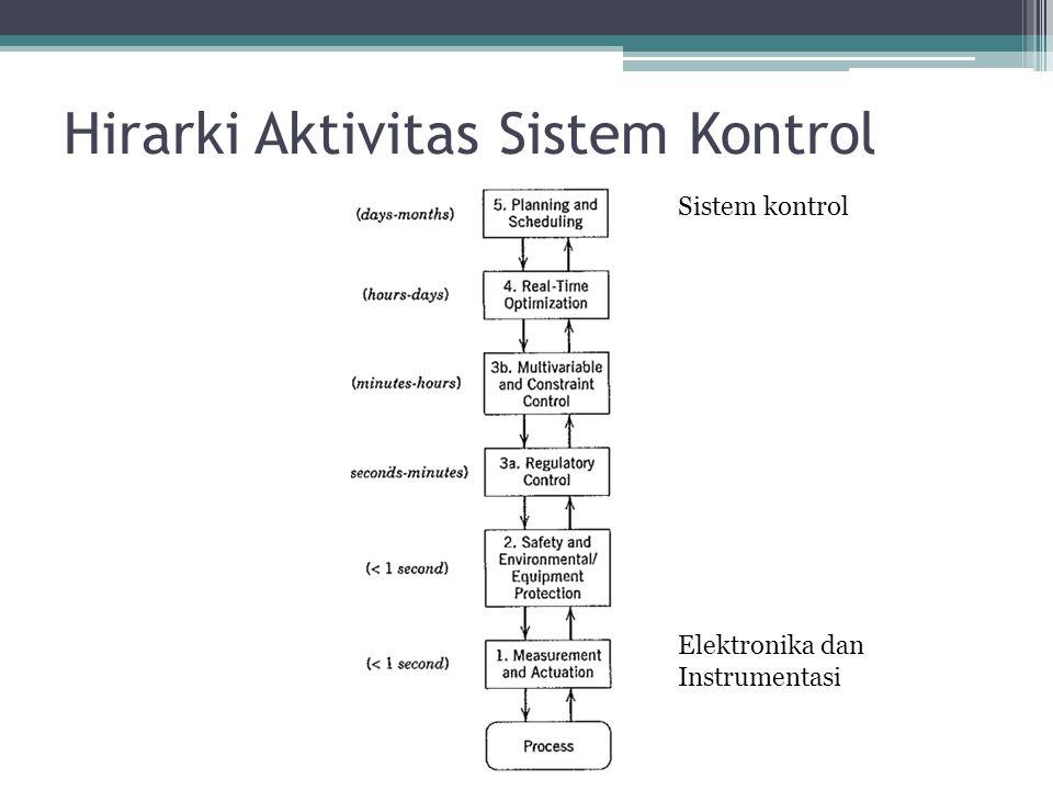 Hirarki Aktivitas Sistem Kontrol