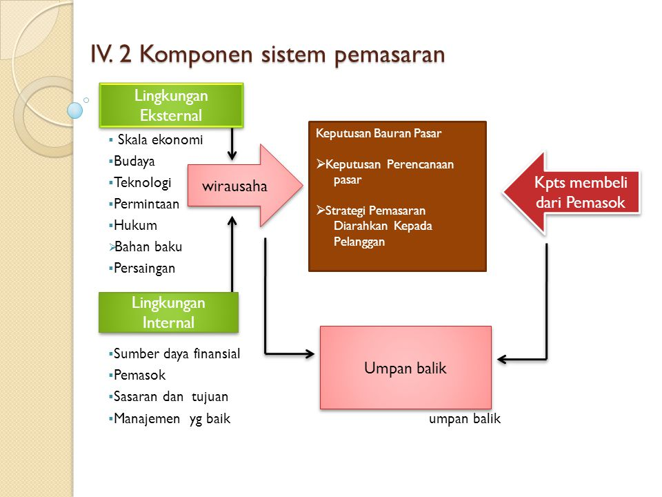 IV. 2 Komponen sistem pemasaran