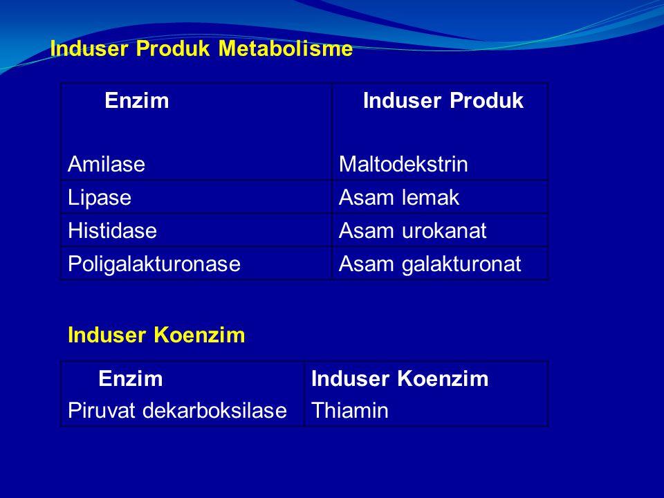 Induser Produk Metabolisme