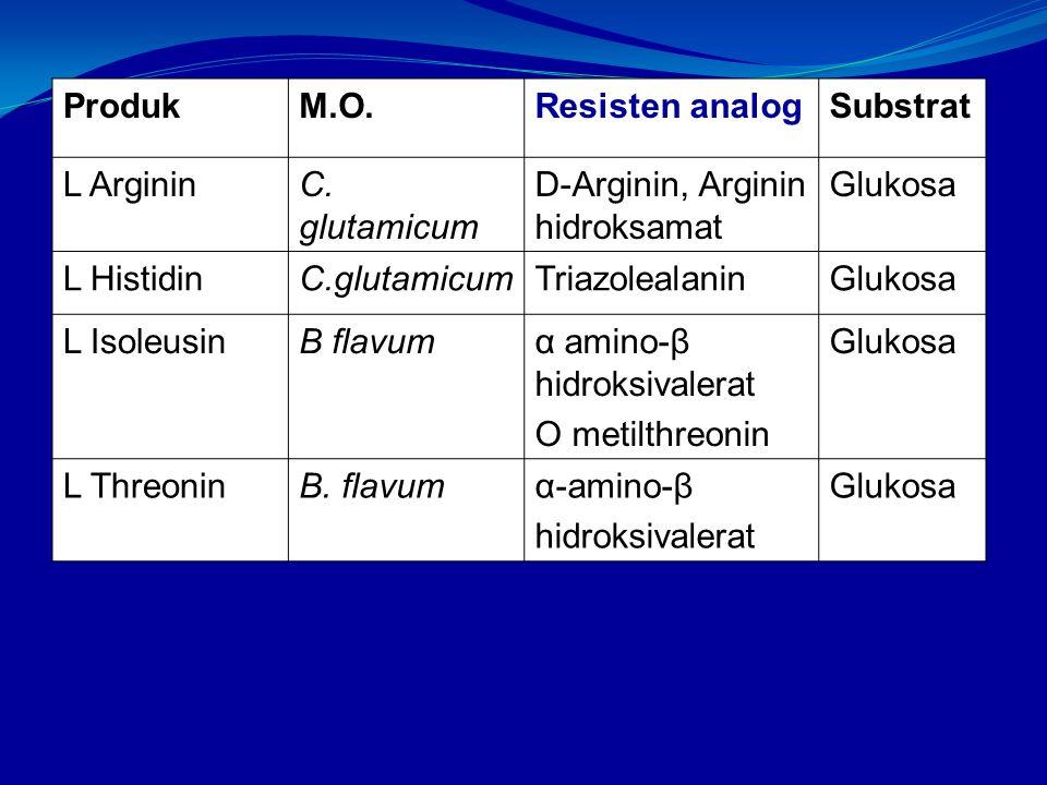 Produk M.O. Resisten analog. Substrat. L Arginin. C. glutamicum. D-Arginin, Arginin hidroksamat.
