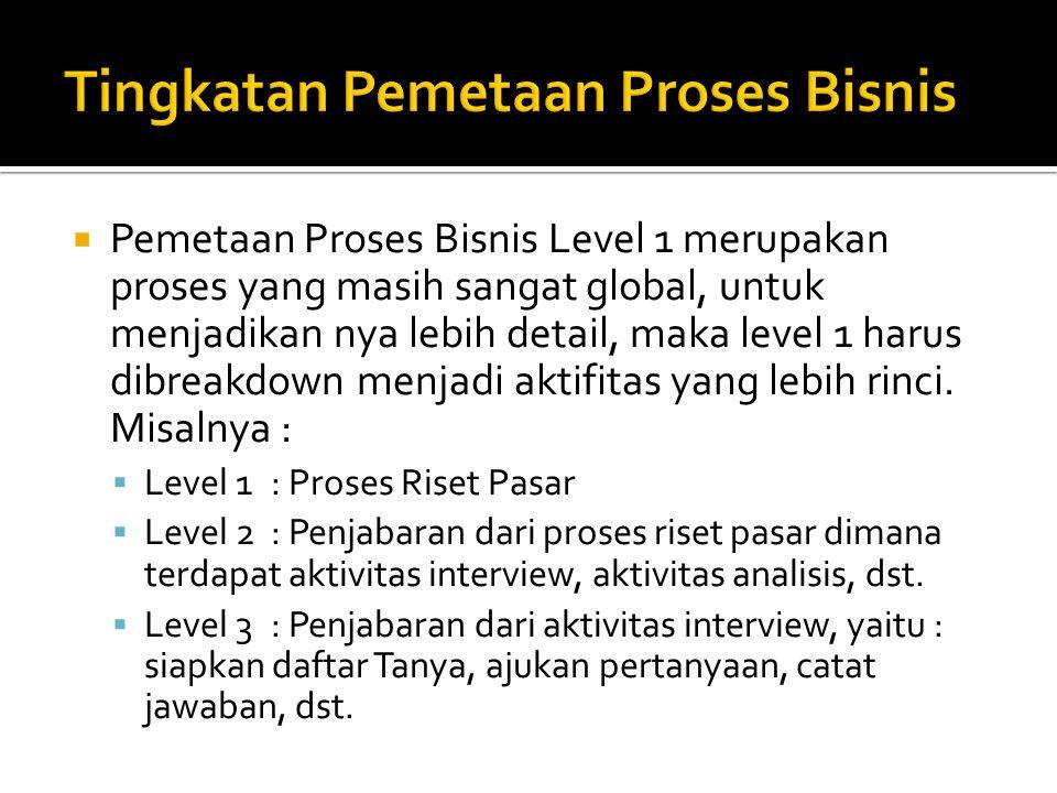 Tingkatan Pemetaan Proses Bisnis
