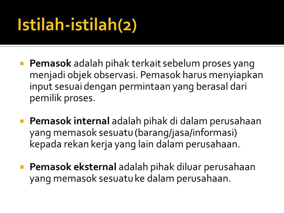Istilah-istilah(2)