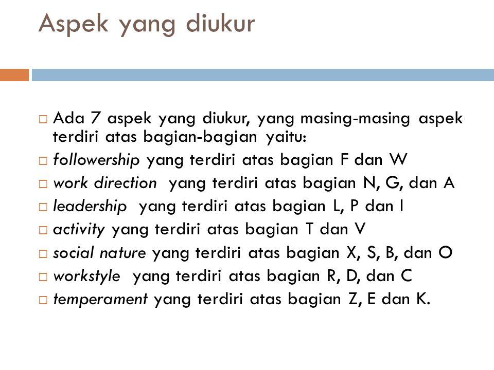 Aspek yang diukur Ada 7 aspek yang diukur, yang masing-masing aspek terdiri atas bagian-bagian yaitu: