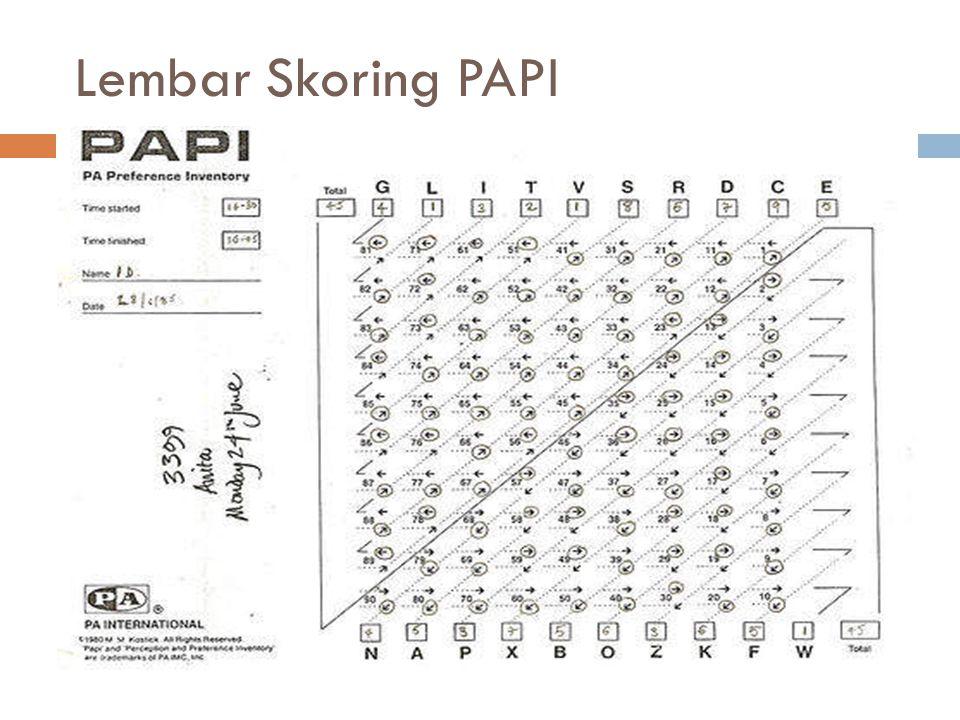 Lembar Skoring PAPI