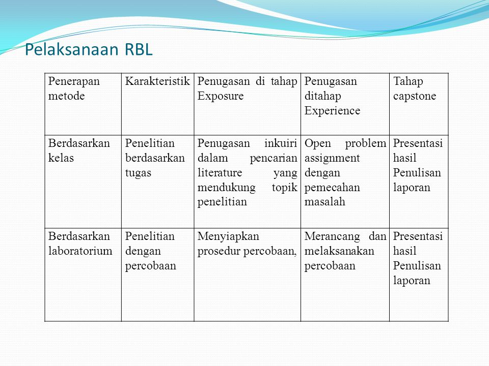 Pelaksanaan RBL Penerapan metode Karakteristik