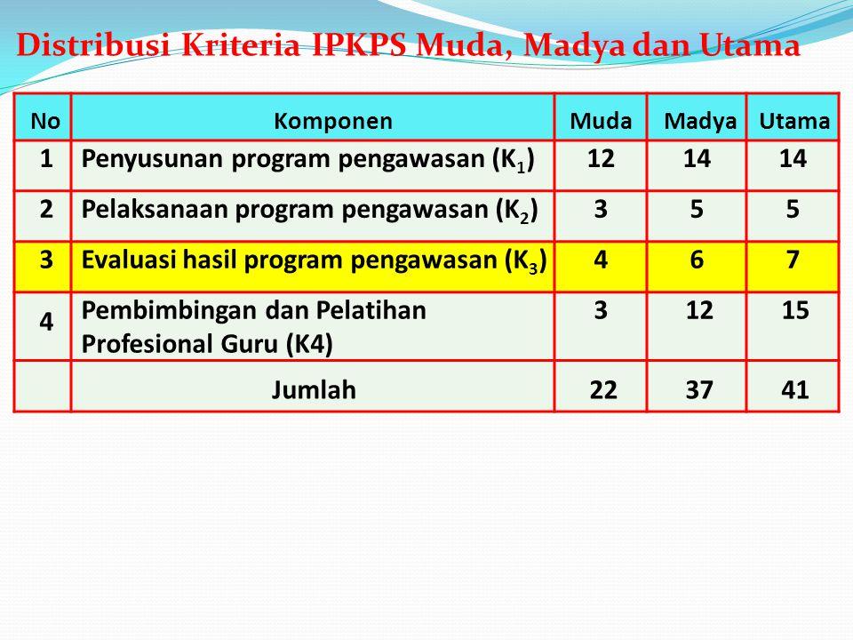 Distribusi Kriteria IPKPS Muda, Madya dan Utama
