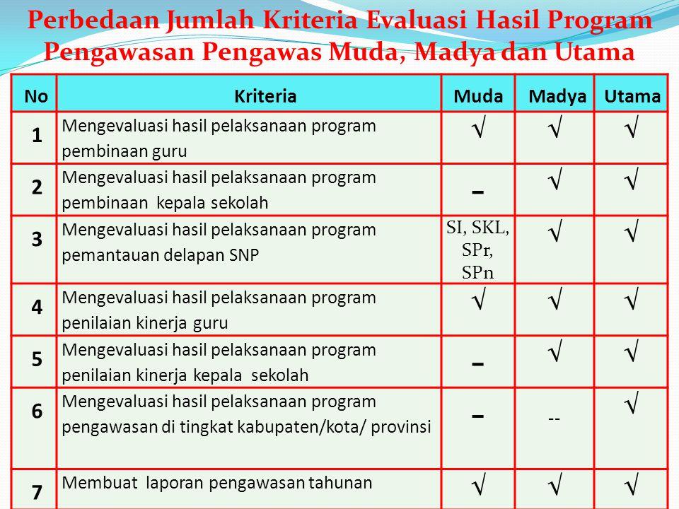 Perbedaan Jumlah Kriteria Evaluasi Hasil Program Pengawasan Pengawas Muda, Madya dan Utama