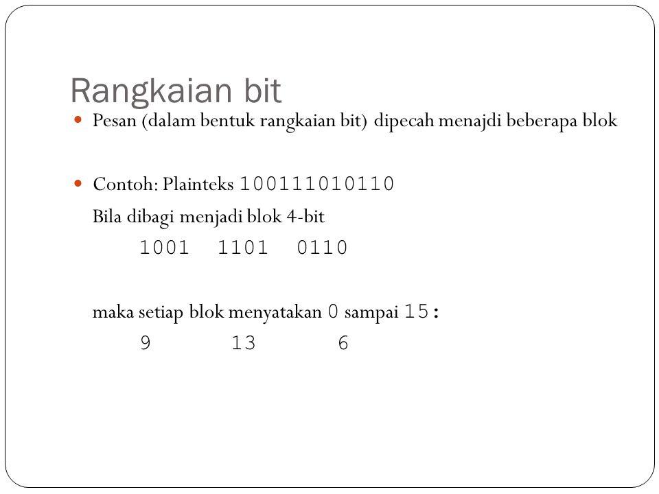 Rangkaian bit Pesan (dalam bentuk rangkaian bit) dipecah menajdi beberapa blok. Contoh: Plainteks 100111010110.