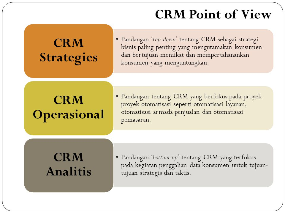 CRM Point of View CRM Strategies CRM Operasional CRM Analitis