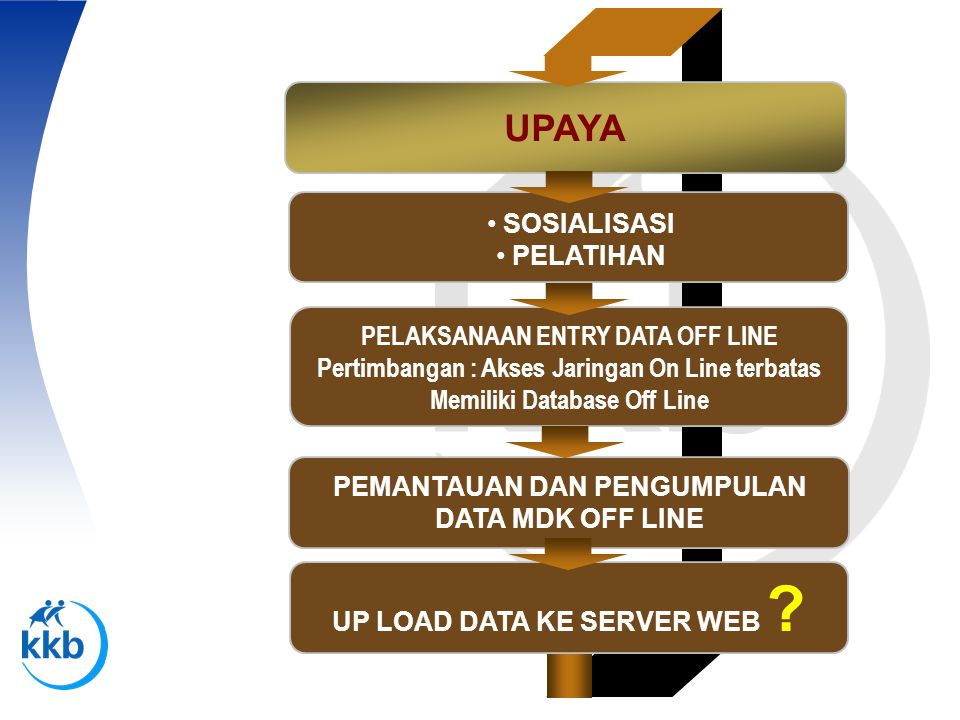 UPAYA SOSIALISASI PELATIHAN PELAKSANAAN ENTRY DATA OFF LINE