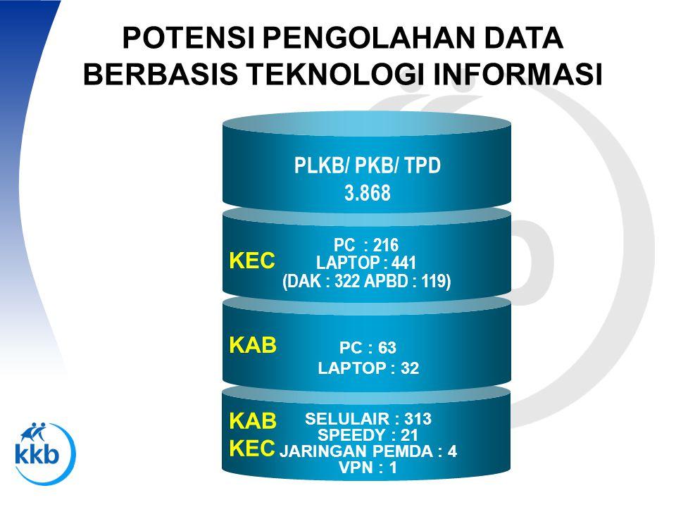 POTENSI PENGOLAHAN DATA BERBASIS TEKNOLOGI INFORMASI