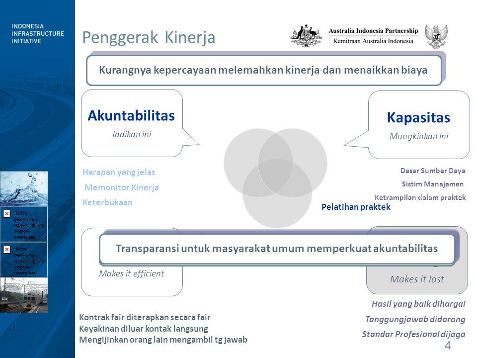 Penggerak Kinerja Akuntabilitas Kapasitas Trust Setting