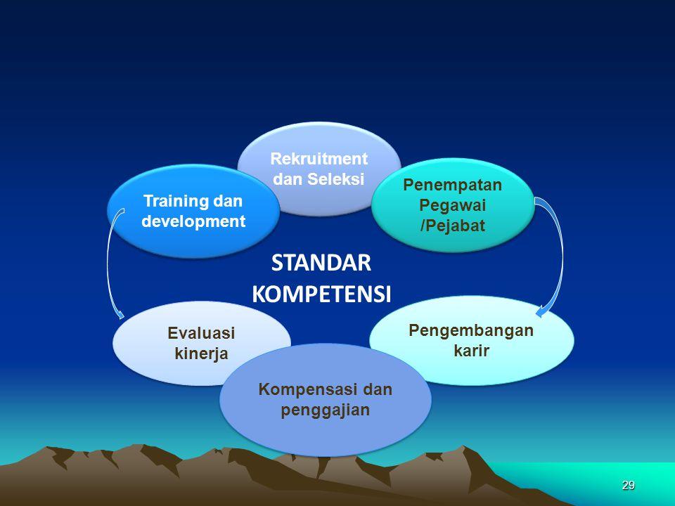 STANDAR KOMPETENSI Rekruitment dan Seleksi Penempatan Pegawai