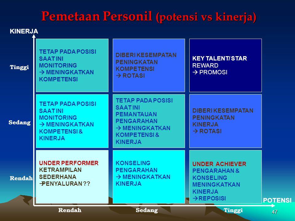 Pemetaan Personil (potensi vs kinerja)