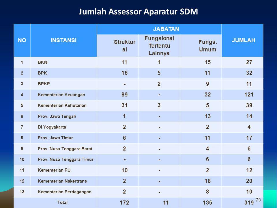 Jumlah Assessor Aparatur SDM Fungsional Tertentu Lainnya