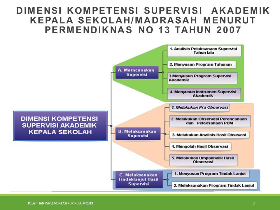 DIMENSI KOMPETENSI SUPERVISI AKADEMIK KEPALA SEKOLAH/MADRASAH MENURUT PERMENDIKNAS NO 13 TAHUN 2007