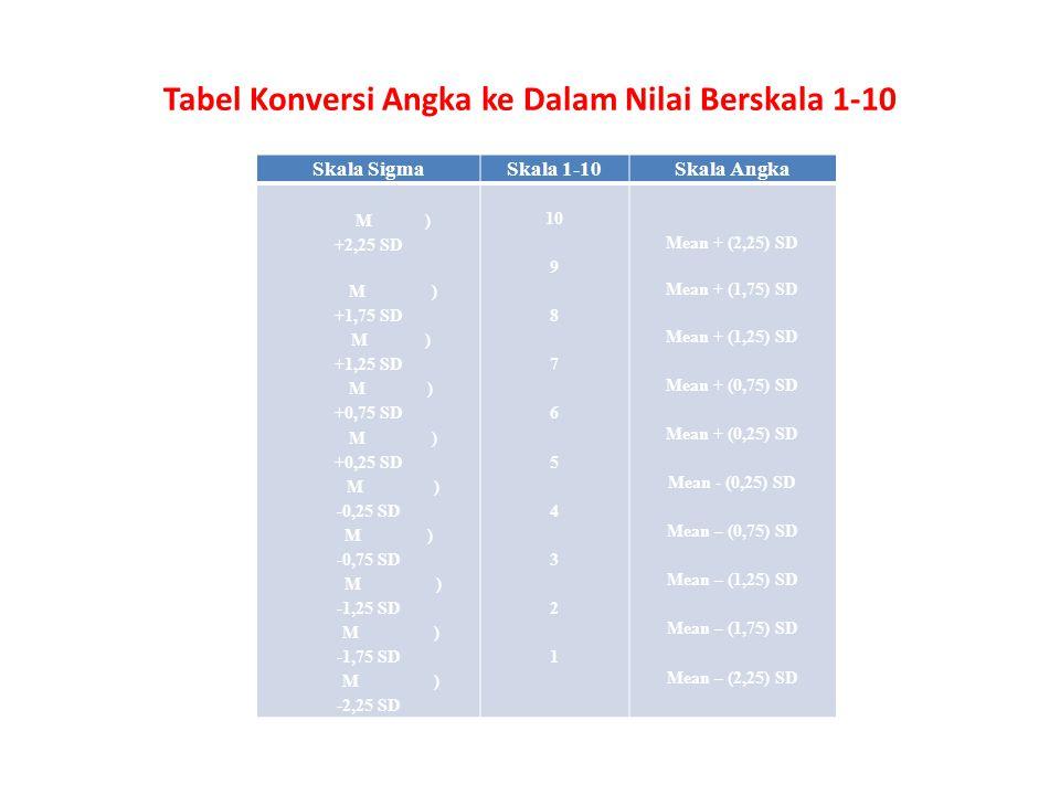 Tabel Konversi Angka ke Dalam Nilai Berskala 1-10