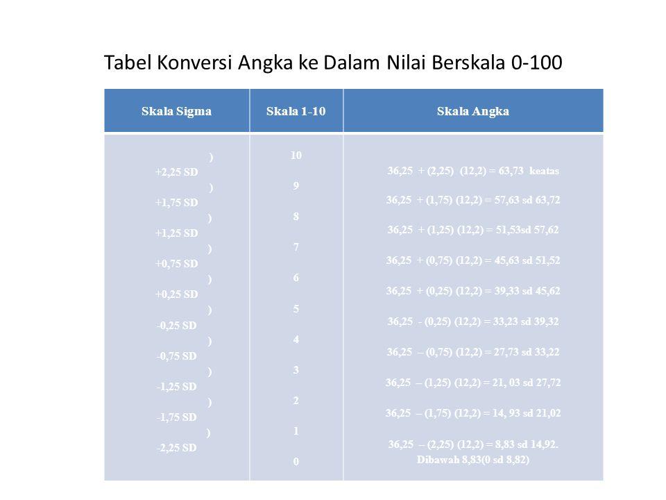 Tabel Konversi Angka ke Dalam Nilai Berskala 0-100