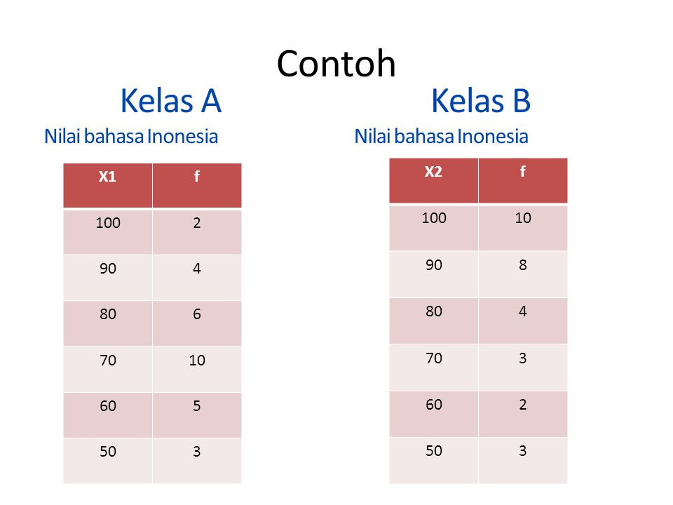 Contoh Kelas A Kelas B Nilai bahasa Inonesia Nilai bahasa Inonesia X2