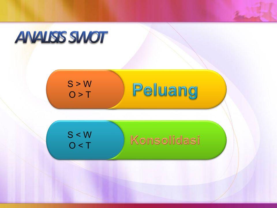 ANALISIS SWOT S > W O > T Peluang S < W O < T Konsolidasi