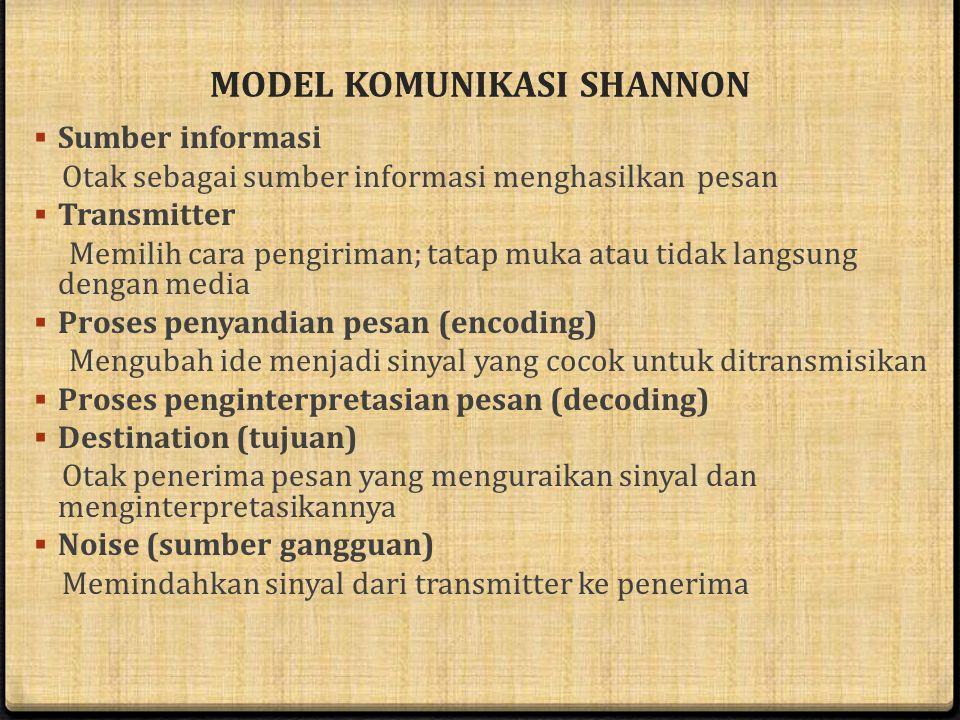 MODEL KOMUNIKASI SHANNON