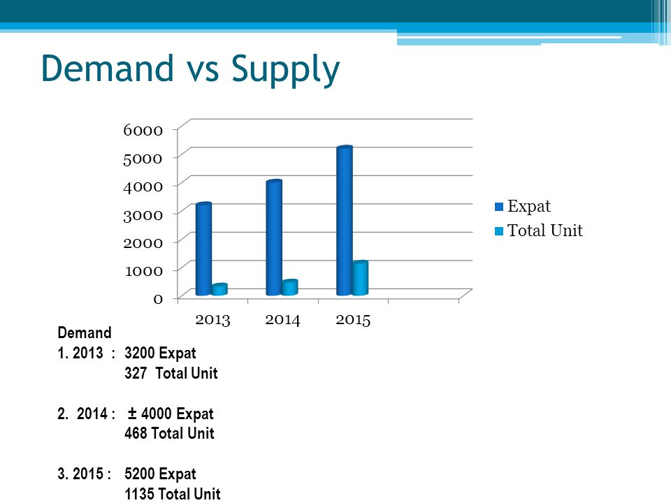 Demand vs Supply Demand 1. 2013 : 3200 Expat 327 Total Unit