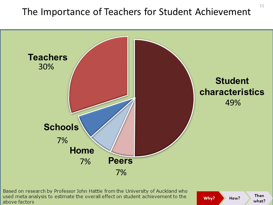 The Importance of Teachers for Student Achievement
