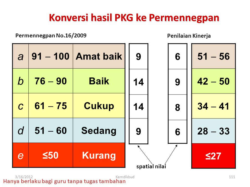Konversi hasil PKG ke Permennegpan