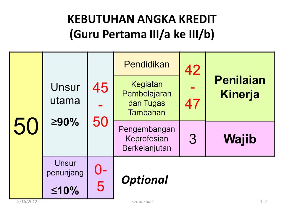 KEBUTUHAN ANGKA KREDIT (Guru Pertama III/a ke III/b)