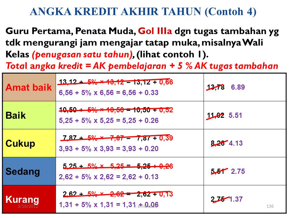 ANGKA KREDIT AKHIR TAHUN (Contoh 4)