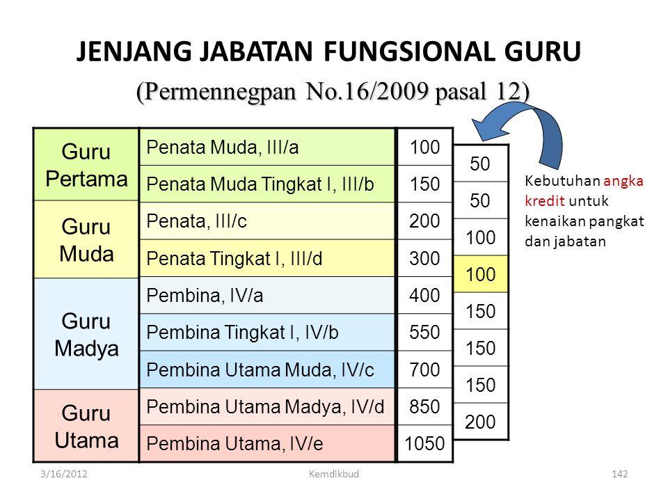 JENJANG JABATAN FUNGSIONAL GURU (Permennegpan No.16/2009 pasal 12)