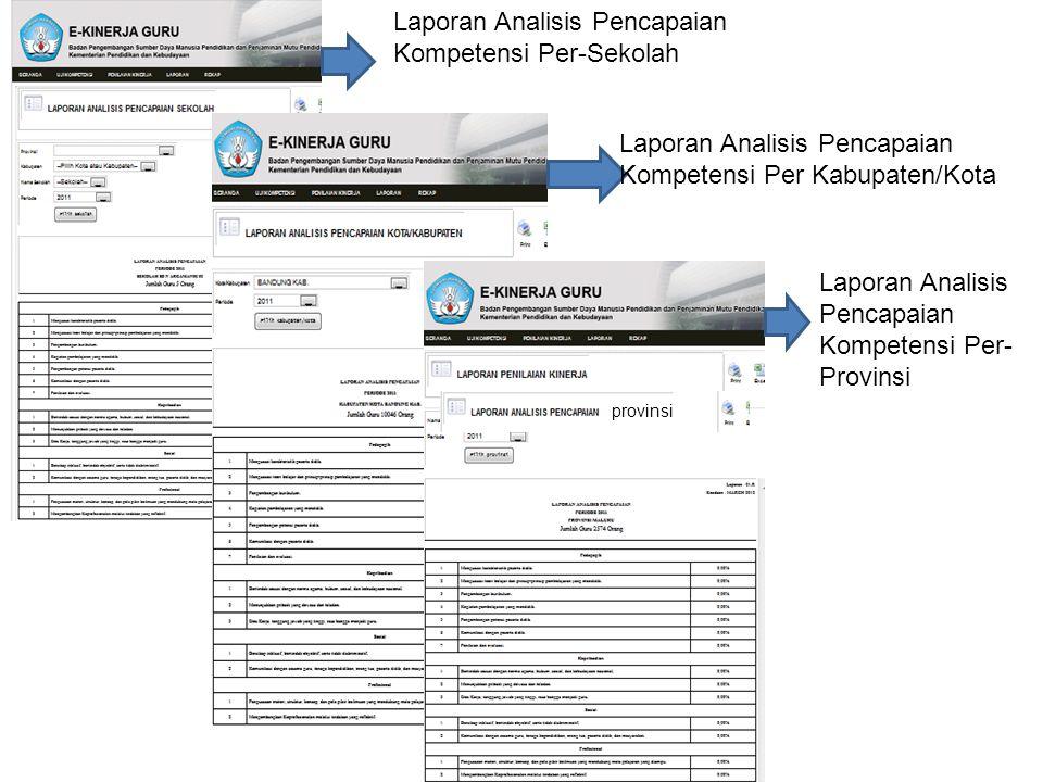 Laporan Analisis Pencapaian Kompetensi Per-Sekolah