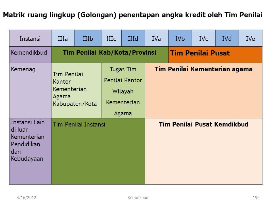Matrik ruang lingkup (Golongan) penentapan angka kredit oleh Tim Penilai