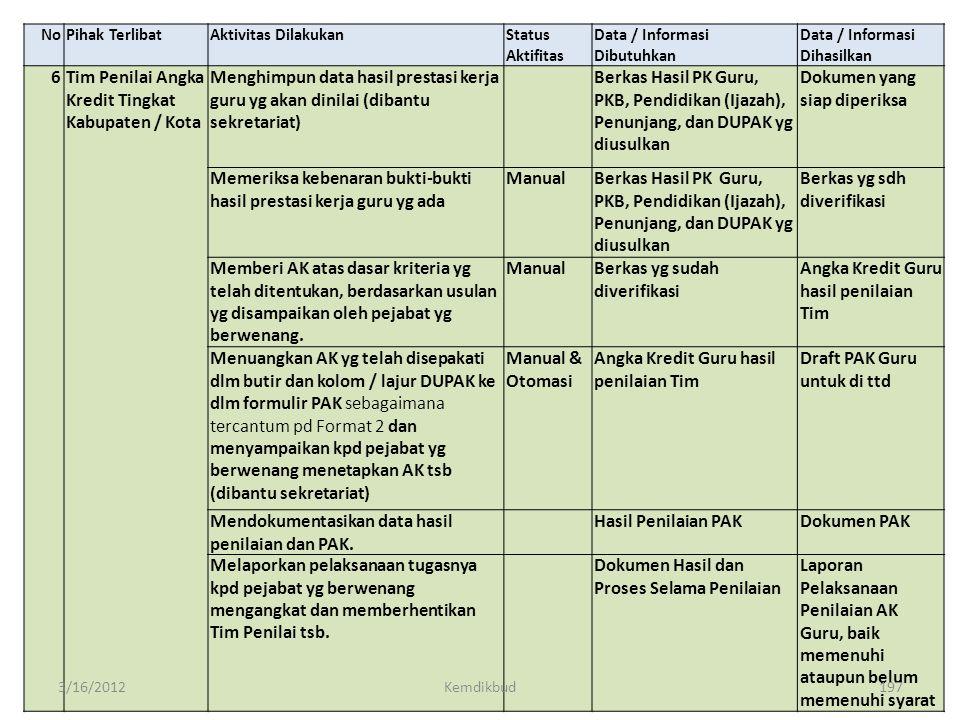 Tim Penilai Angka Kredit Tingkat Kabupaten / Kota