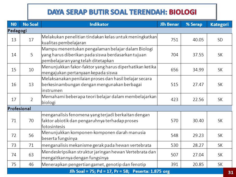 DAYA SERAP BUTIR SOAL TERENDAH: BIOLOGI