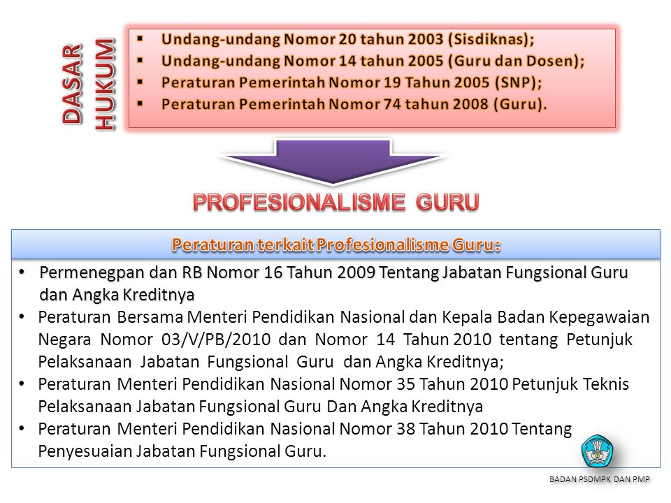 Peraturan terkait Profesionalisme Guru: