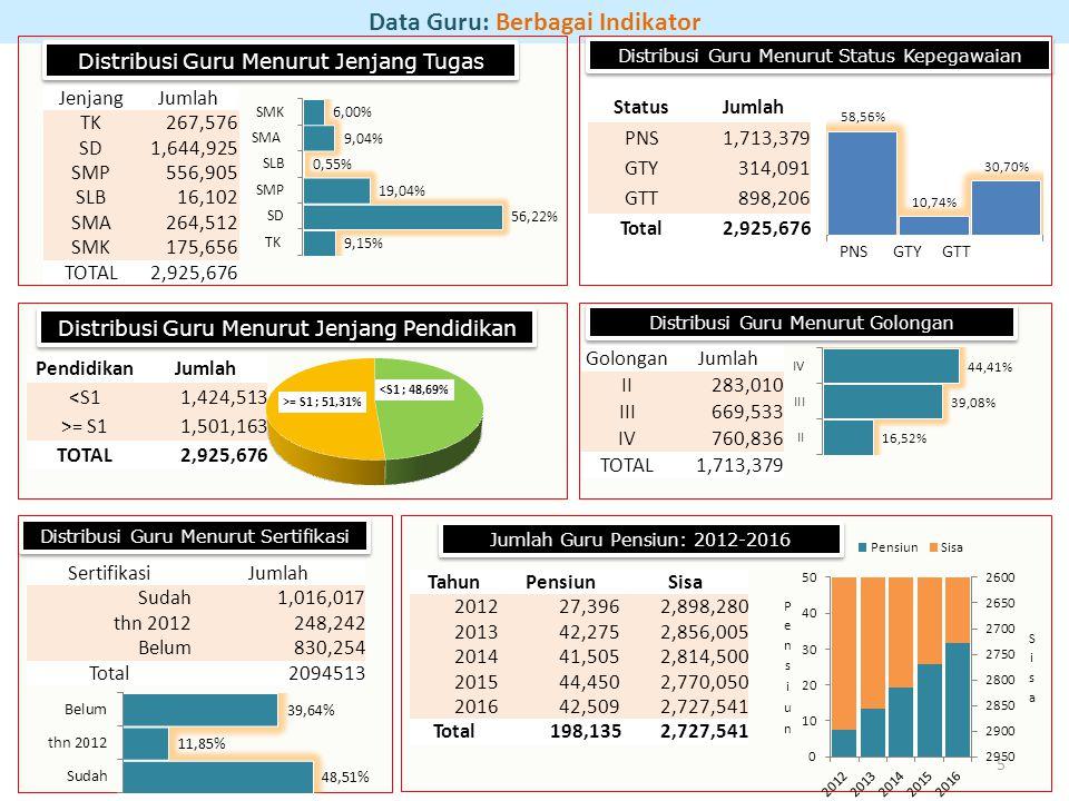 Data Guru: Berbagai Indikator