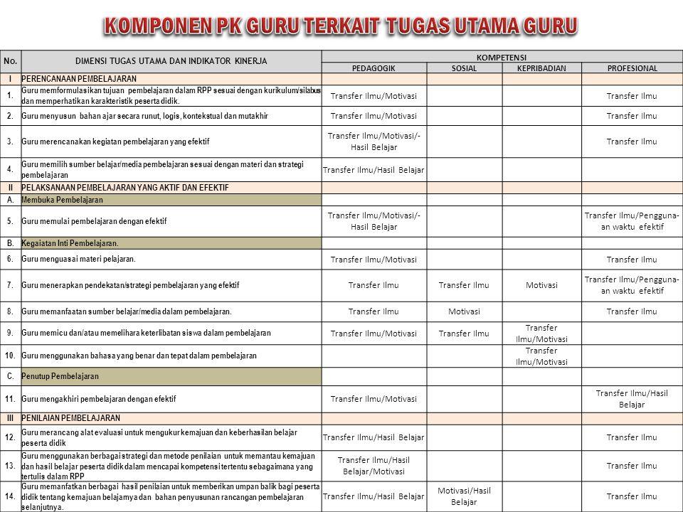 KOMPONEN PK GURU TERKAIT TUGAS UTAMA GURU