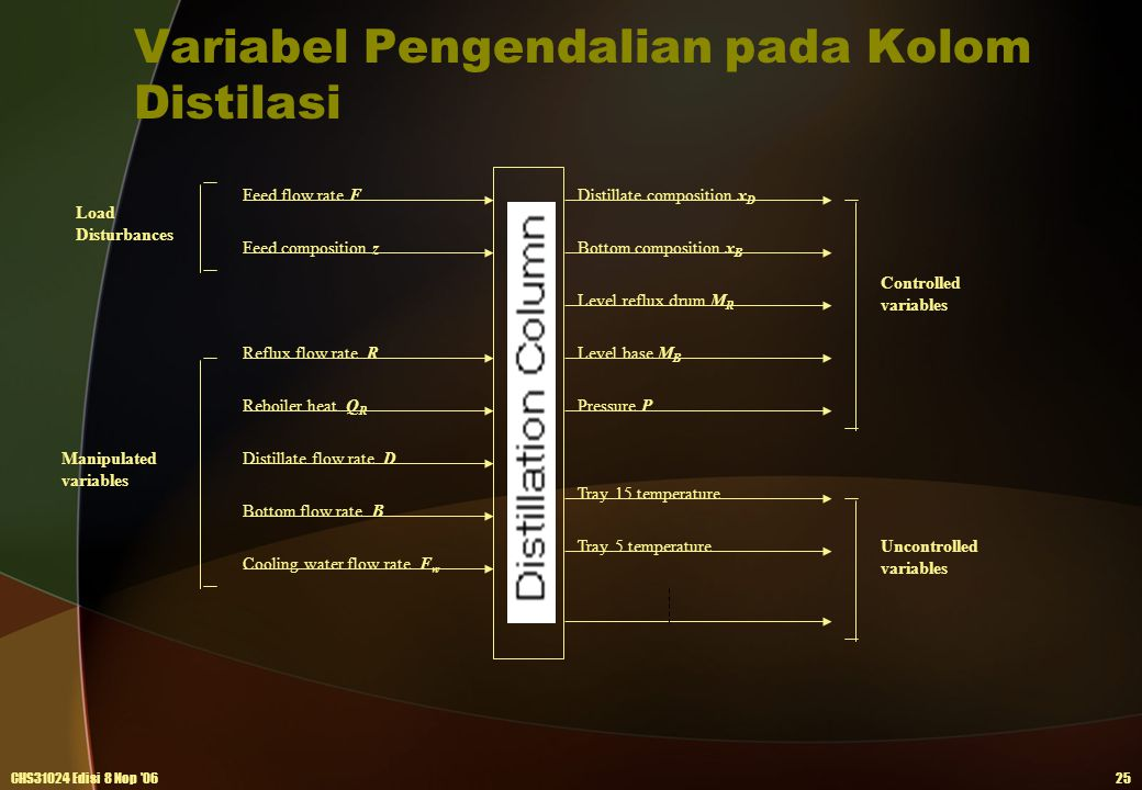 Variabel Pengendalian pada Kolom Distilasi
