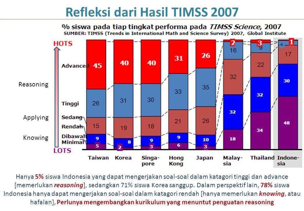 Refleksi dari Hasil TIMSS 2007