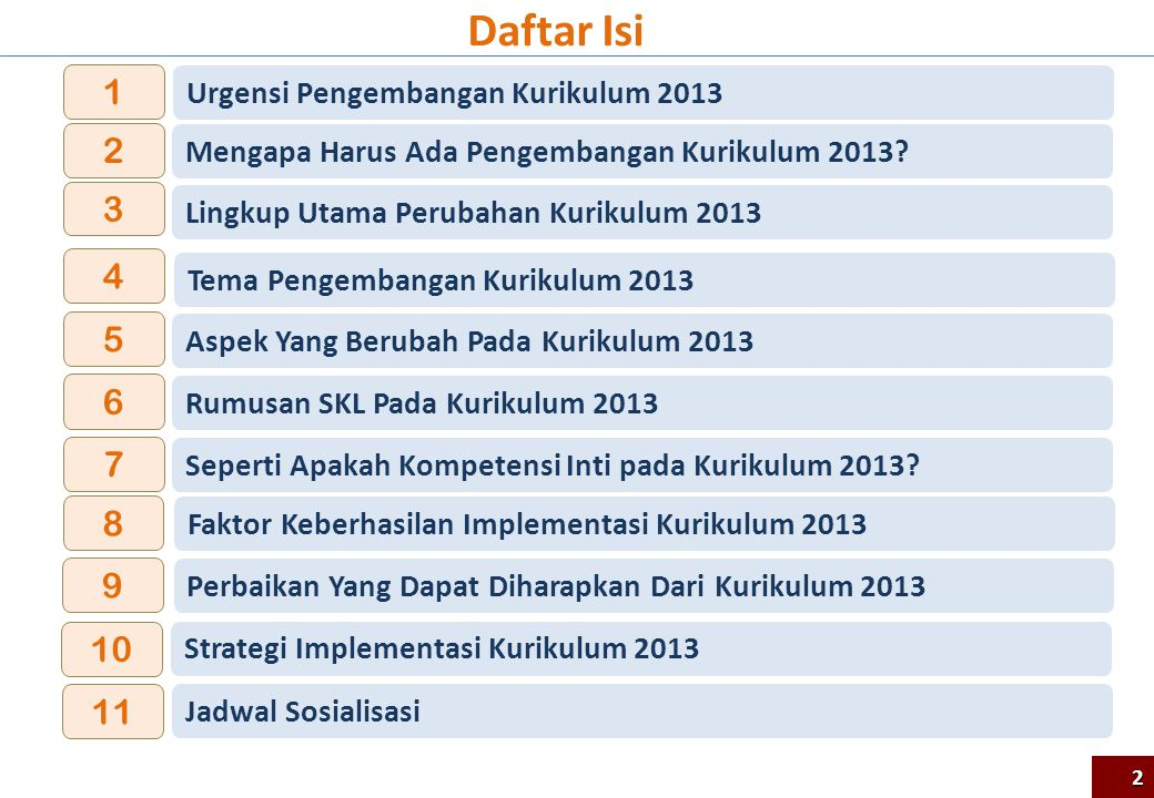 Daftar Isi 1 2 3 4 5 6 7 8 9 10 11 Urgensi Pengembangan Kurikulum 2013