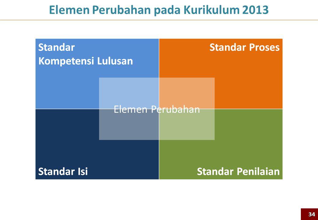 Elemen Perubahan pada Kurikulum 2013
