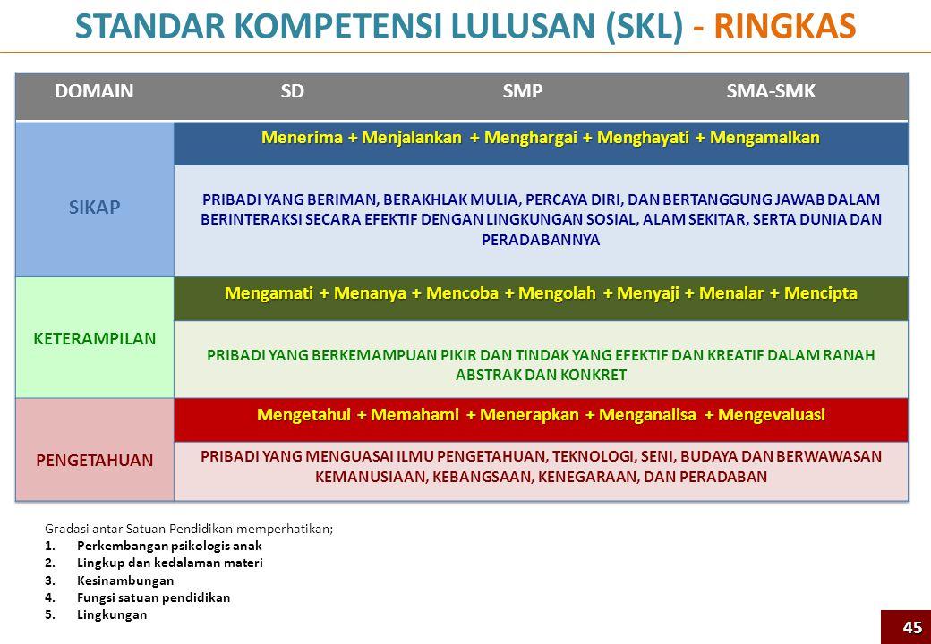 STANDAR KOMPETENSI LULUSAN (SKL) - RINGKAS