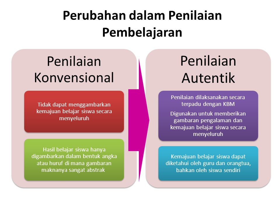 Perubahan dalam Penilaian Pembelajaran