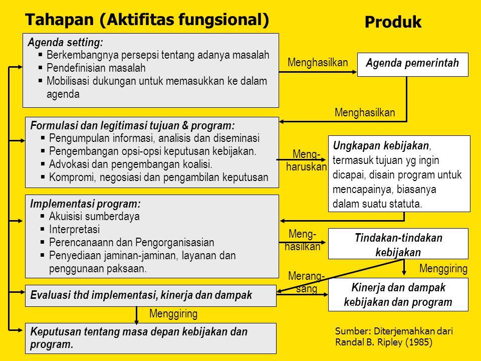 Tindakan-tindakan kebijakan Kinerja dan dampak kebijakan dan program