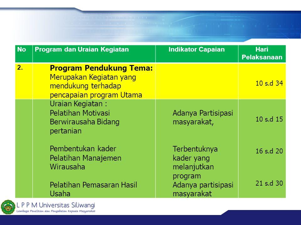 Program Pendukung Tema: