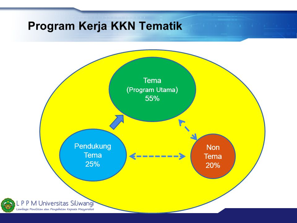 Program Kerja KKN Tematik