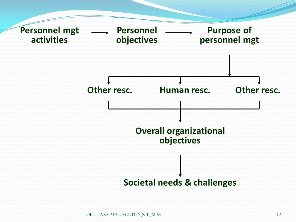 Personnel mgt activities Personnel objectives Purpose of personnel mgt